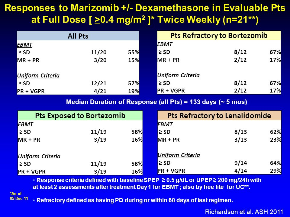 Responses to Marizomib +/- Dexamethasone in Evaluable Pts at Full Dose [ >0.4 mg/m2 ]* Twice Weekly (n=21**)